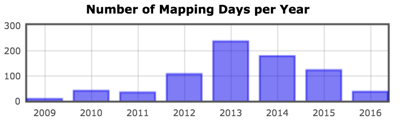 mapping days by year for j03lar50n's OSM edits